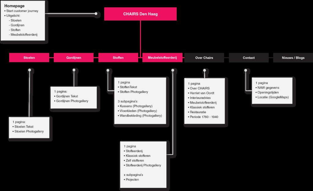 MediaBlend Webdesign customer journey